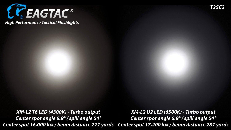 EagleTac T25C2 XM-L2 XLamp LED Flashlight, Black