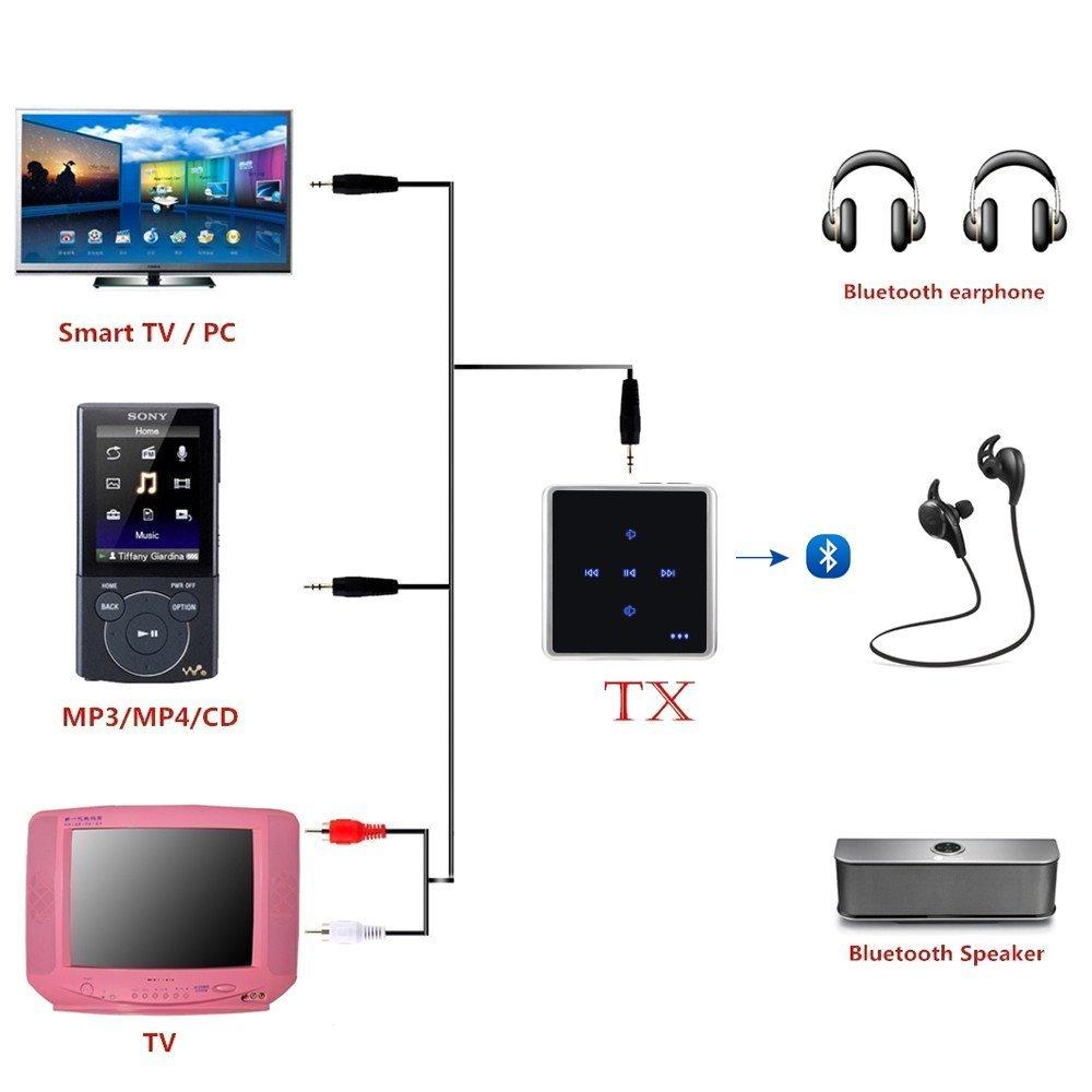 Audio Trasmettitore e il Ricevitore,Bouch Control Bluetooth V4.1
