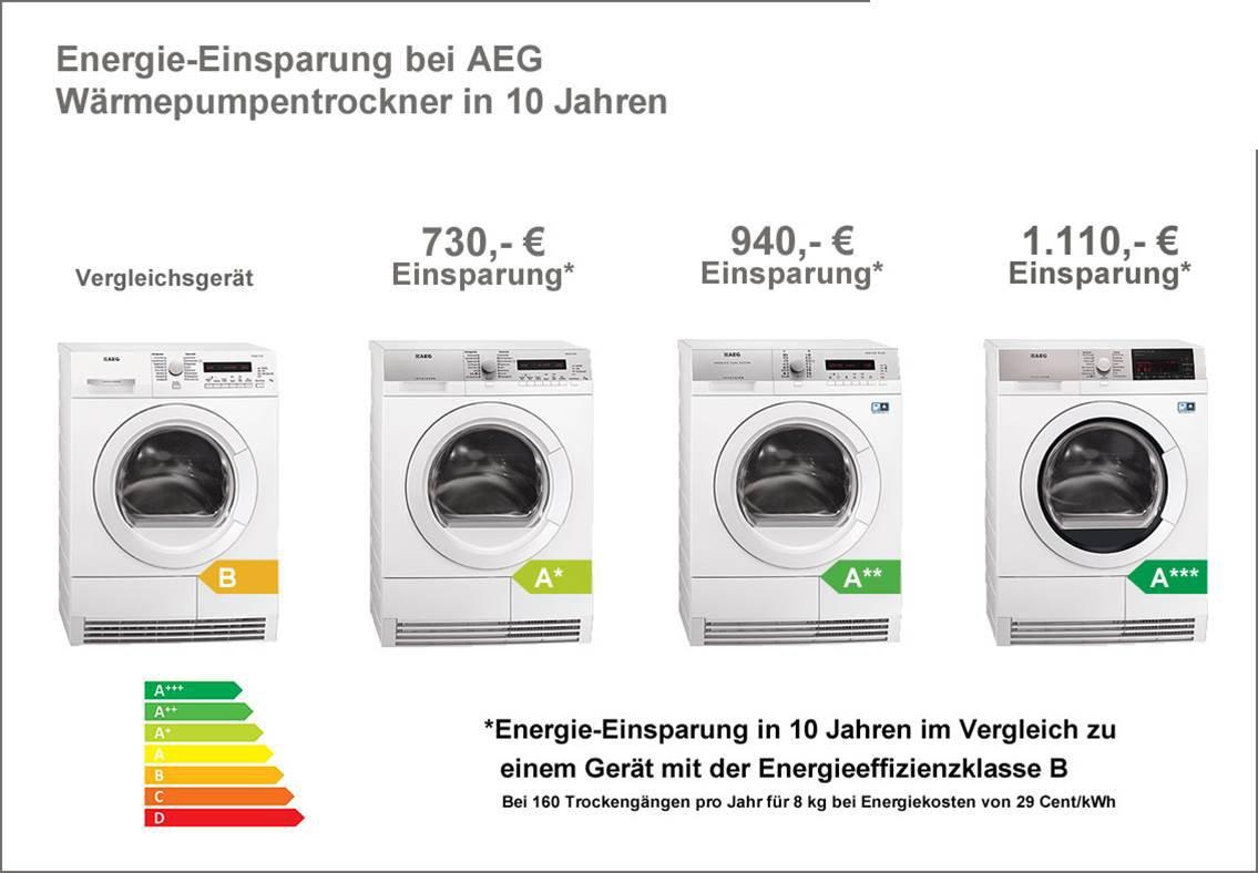 AEG LAVATHERM T97685IH: Amazon.es: Grandes electrodomésticos