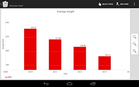 Amazon.com: Weight Meter free - weight tracking gone mobile: Appstore for Android