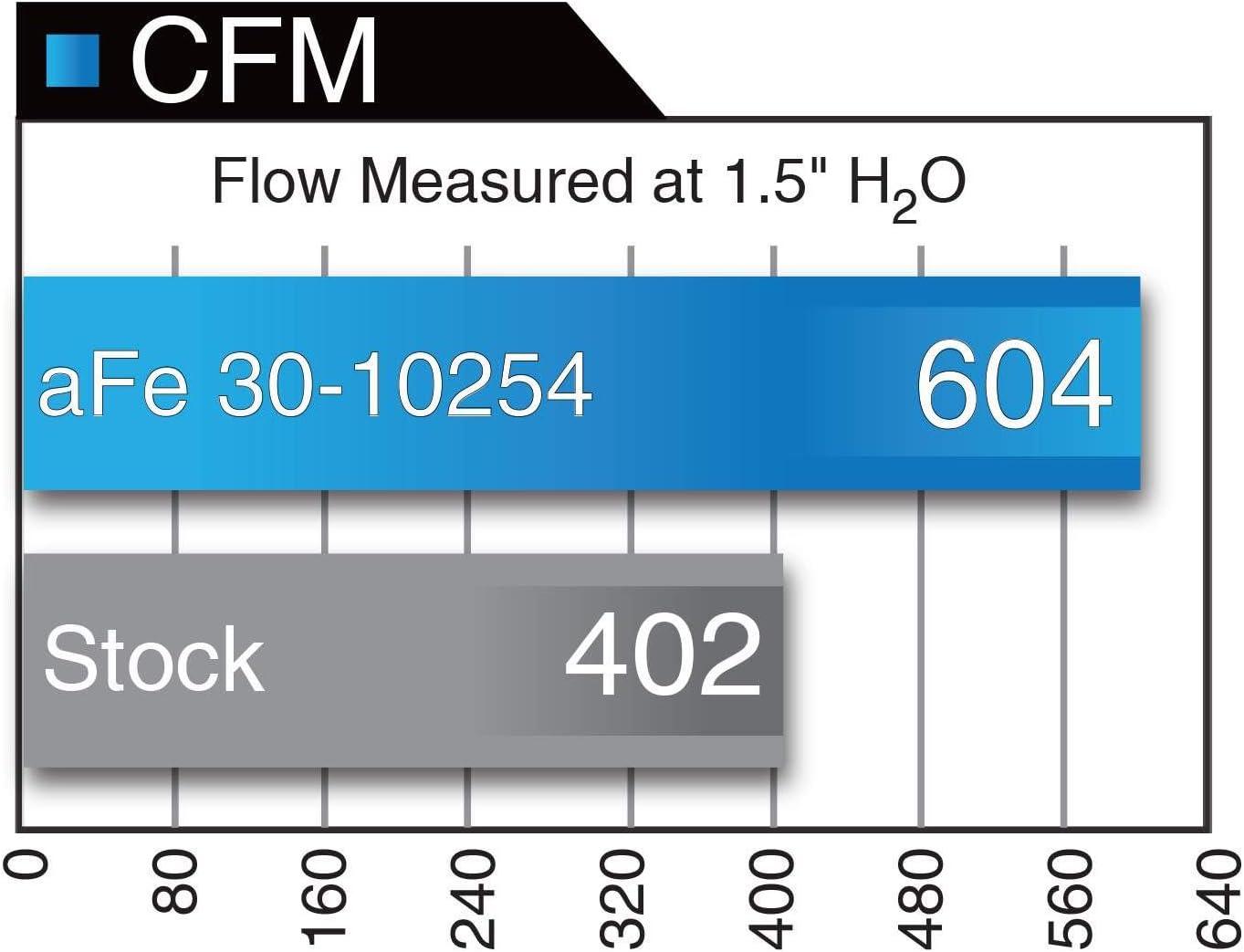 aFe Power 30-10254 Magnum FLOW OER Pro 5R Air Filter for Audi A3