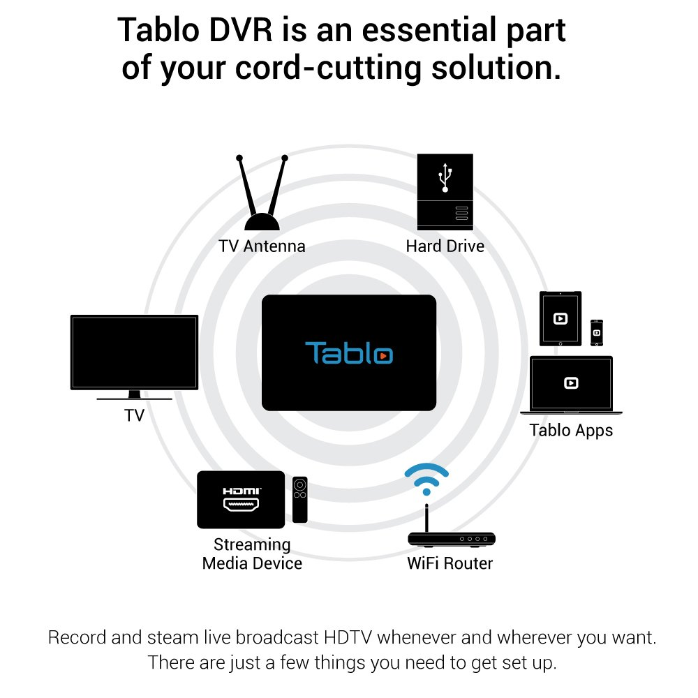 Tablo 4 Tuner Digital Video Recorder Dvr For Over The Dtv Wiring Diagram Whole Home Internet Setup Without Air Ota Hdtv With Wi Fi Live Tv Streaming Electronics