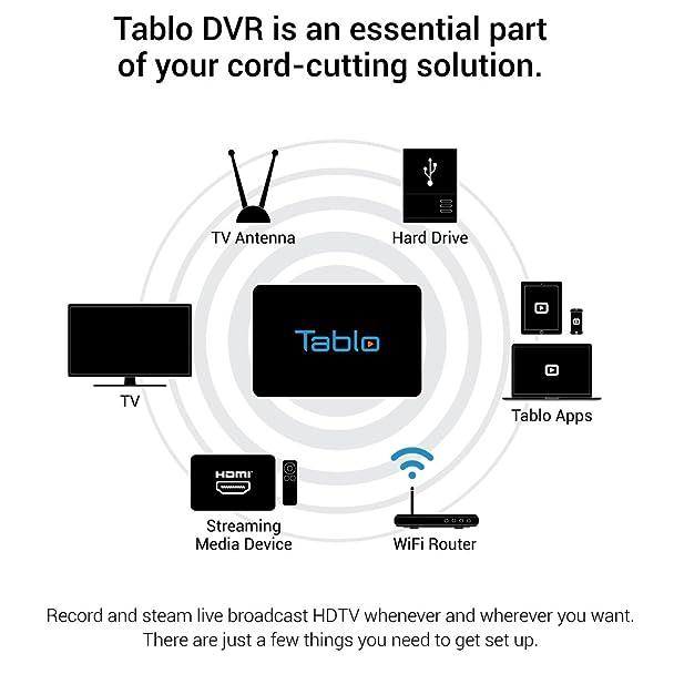61TJuYPTIYL._SX608_ amazon com tablo 4 tuner digital video recorder [dvr] for over Basic Electrical Wiring Diagrams at nearapp.co