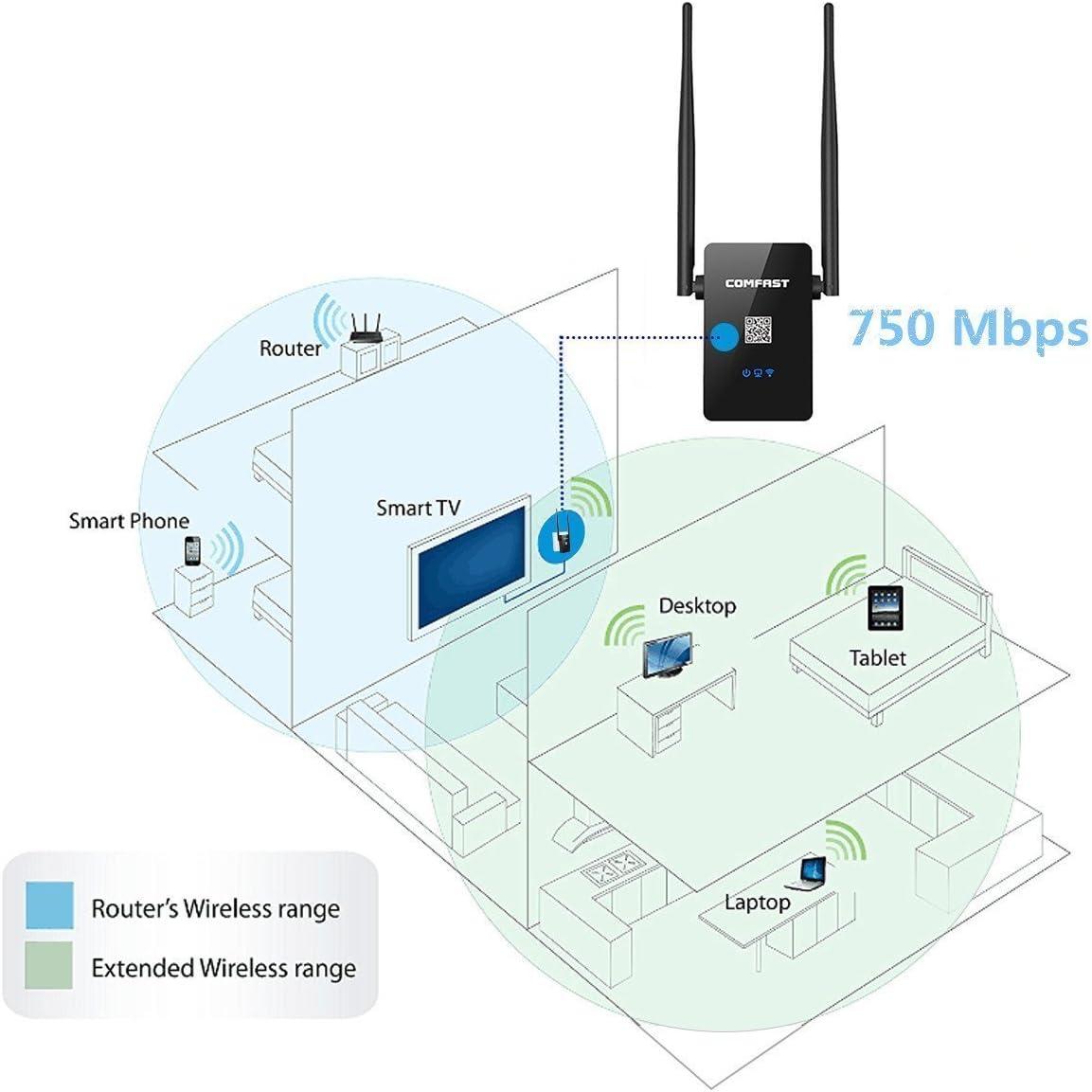 Meco WiFi repetidor AC750 N 802.11, Mini Router, punto de acceso AP/repetidor wifi amplificador de señal, amplia el alcance del WiFi.