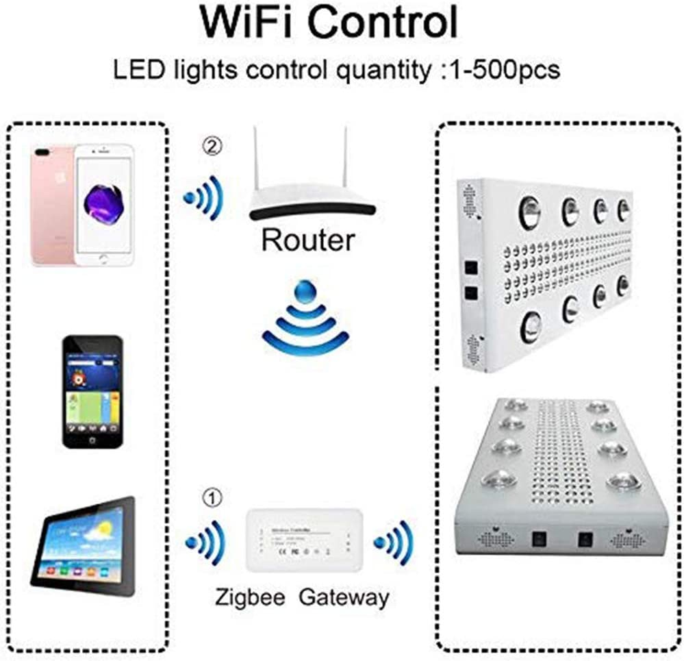 XLQF LED Growing Lamp with Wifi Control