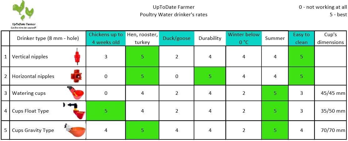 Gebinde mit Gefl/ügel Wassertrinker 22l mit 2 Wassernippelbecher 5 F/ütterungs/öffnungen UpToDate Chicken Feeder Automatischer H/ühnerfutterautomat 25l//17kg Set perfekt f/ür 25 H/ühner