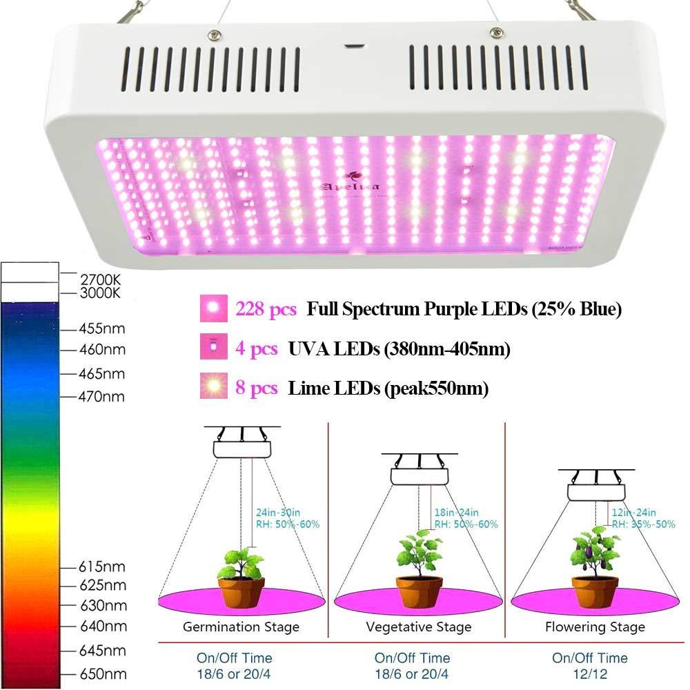 2000W LED Grow Light, Full Spectrum Plant Growing Lamps for Indoor Seedling Veg Flower Bloom Harvest W UV IR