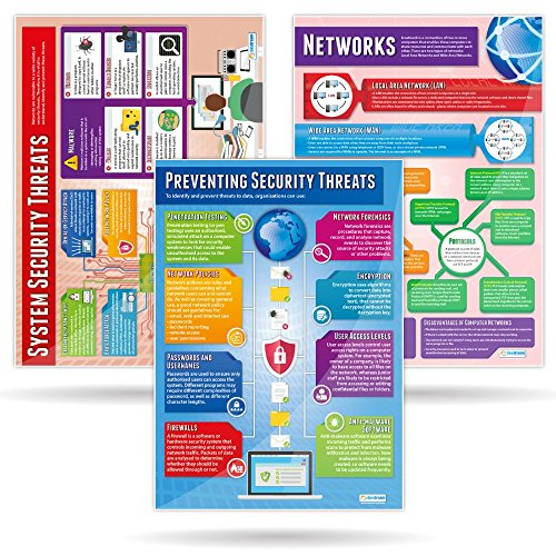 Networks Posters - Set of 4 | Computer Science Educational Chart In High Gloss Paper (33