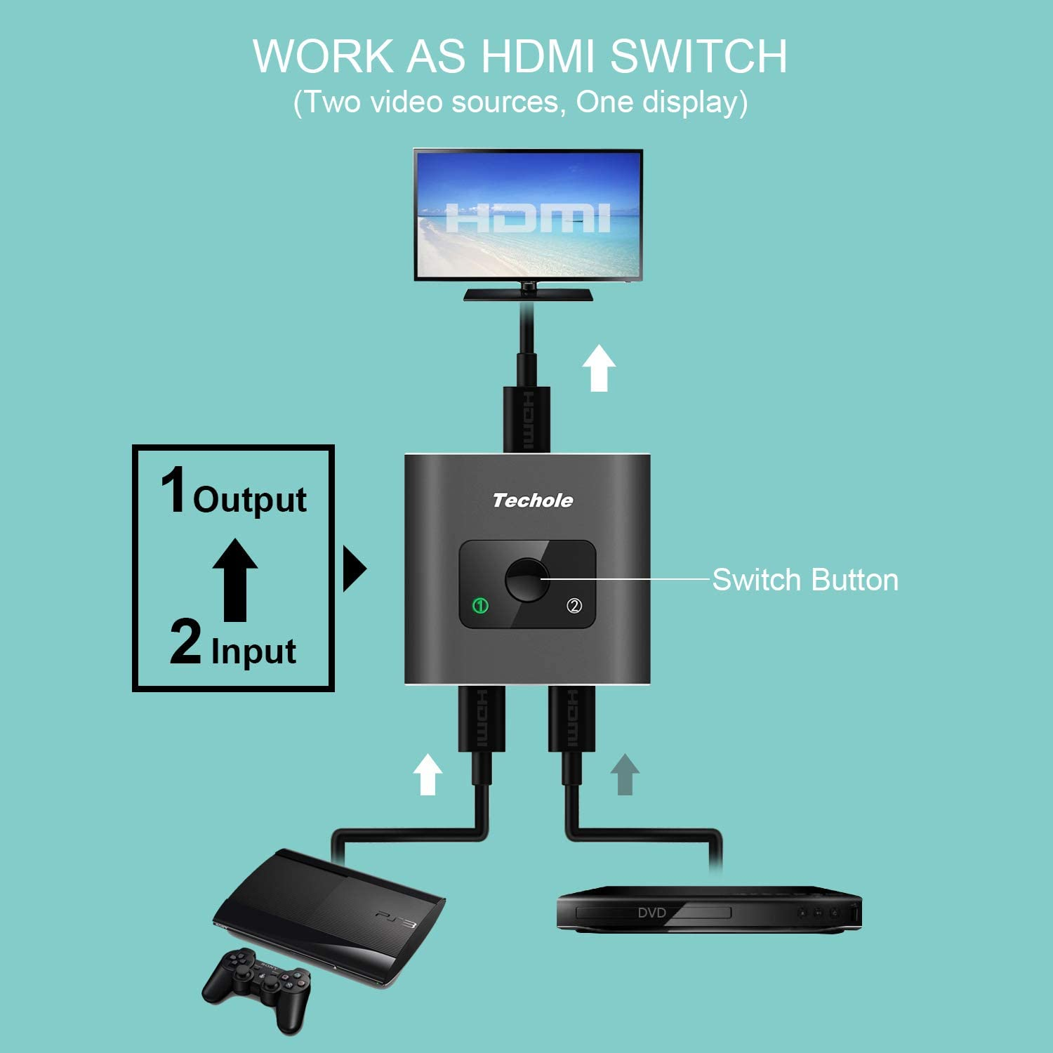 HDMI Switch 4K HDMI Splitter-Techole Aluminum Bi-Directional HDMI Switcher Splitter 2 Input 1 Output, 2 x 1/1 x 2, Support 4K 3D 1080P for Xbox PS4 Roku HDTV Fire Stick Blu Ray(HDMI CABLE NOT INCLUDE): Home Audio & Theater