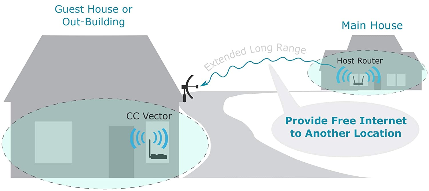 CC Vector Extended Long Range WiFi Receiver System – Repeats to All WiFi Devices at a Distant Location 2.4 GHz