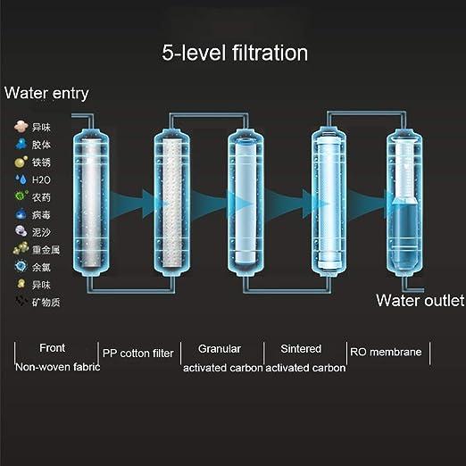 Dispensadores de agua caliente y fría con filtro, Dispensador de ...