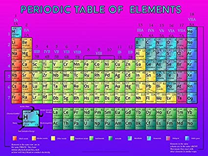 New updated periodic table of elements laminated poster amazon new updated periodic table of elements laminated poster urtaz Image collections