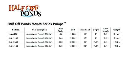 Amazon.com : Manta 1, 200 GPH Manta 1, 200 GPH Magnetic Drive Submersible Pump - Up To 1, 200 GPH Max Flow : Pond Water Pumps : Garden & Outdoor
