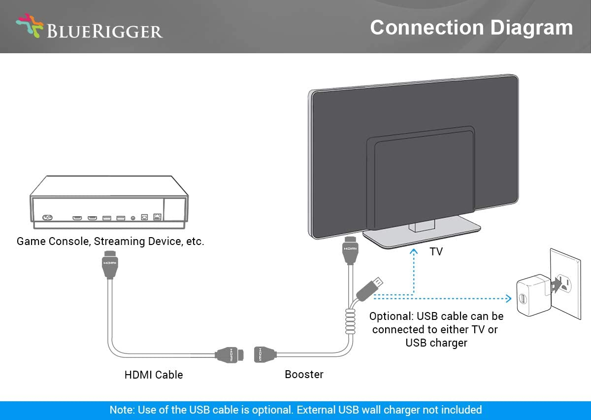 75 Feet, Black, 4K 30Hz, in-Wall CL3 Rated BlueRigger 4K HDMI Cable with Signal Booster