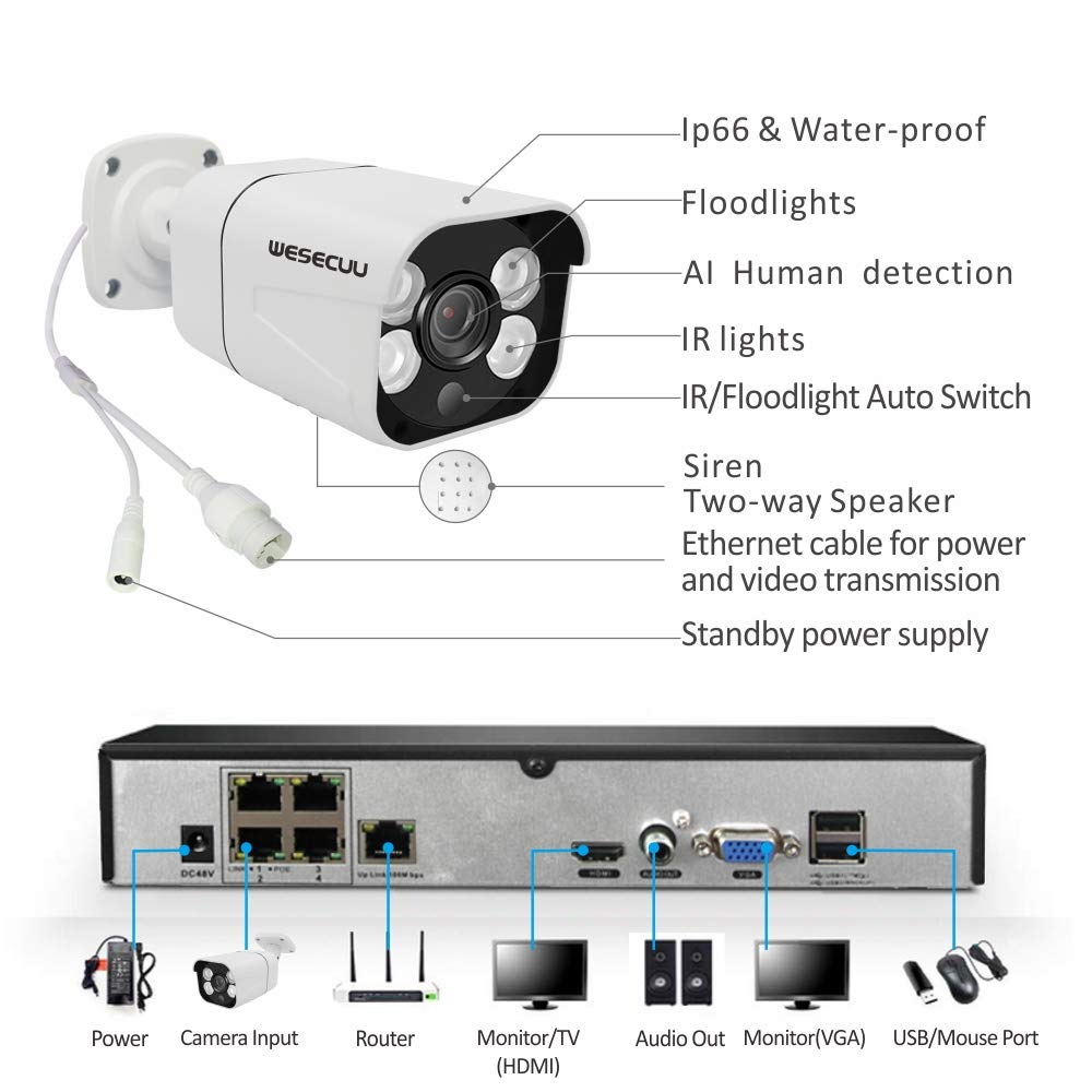 PoE Home Security Camera System,WESECUU 1080P 4CH Surveillance NVR System with 1TB Hard Drive,4PCS Outdoor PoE Cameras with Floodlight,Color Night Vision,Two Way Talk,AI Human Detection,Siren Alarm
