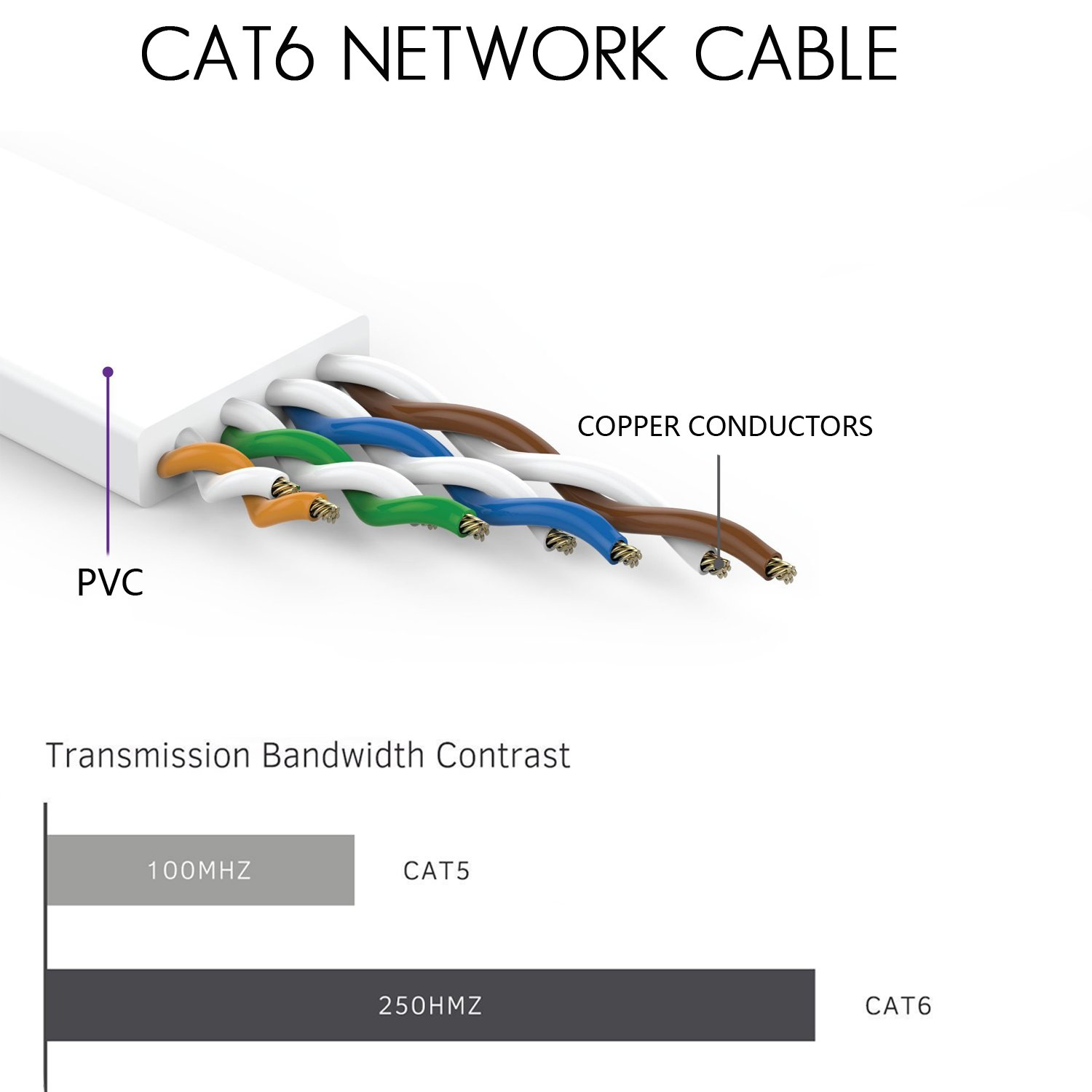 Cat 6 Ethernet Cable 200 Ft Flat Internet Network Cables Rj45 Cat6 Wiring Diagram How To Wire Your House With Cat5e Or Clips Patch Snagless Connectors White Computer