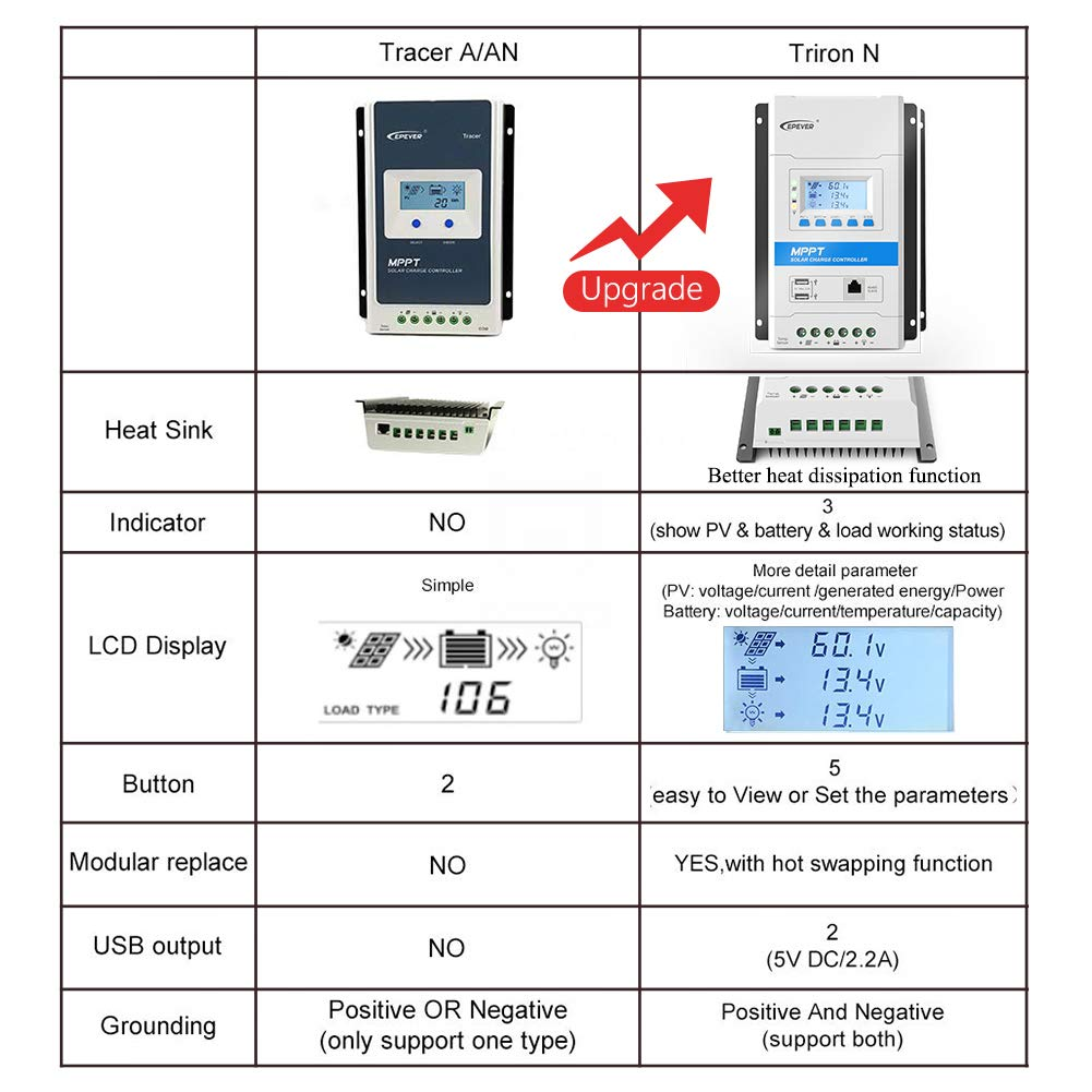 Triron 20A EPEVER Latest Mppt Charge Controller TRIRON