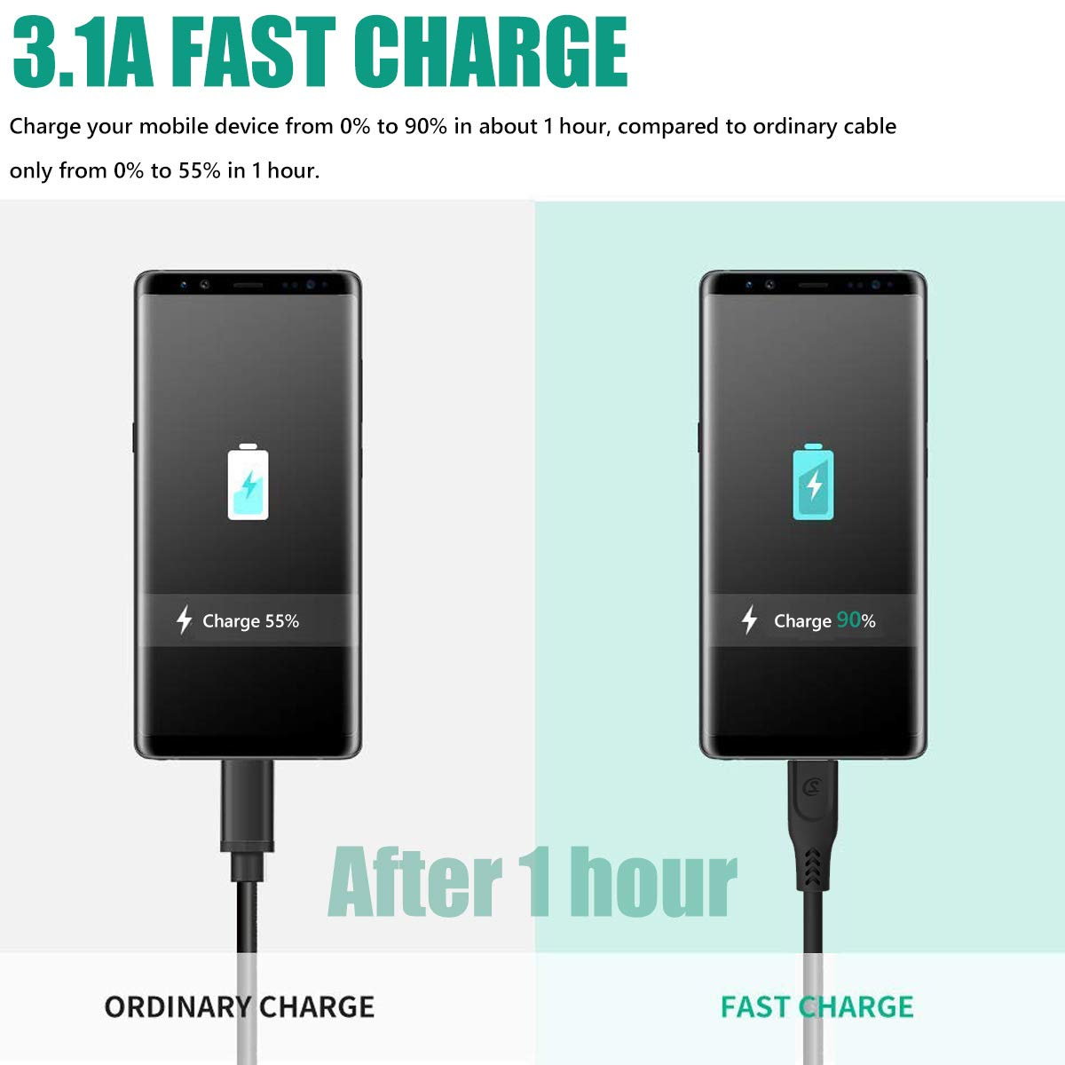 Amazon.com: Super Fast Micro USB Charger Cable 4FT 2-Pack, SOMOSTEL 3.1A Android Charging Data & Sync Rapid Power Cord Compatible with Samsung S6 S7 Edge J7 ...