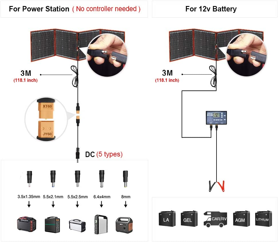 DOKIO 150 watts Solar Panel Kit Portable Folding Monocrystalline Include Solar Charge Controller and PV Cable for 12v Battery Charging Camper RV Van