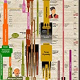 Timeline of World History Poster 24x36