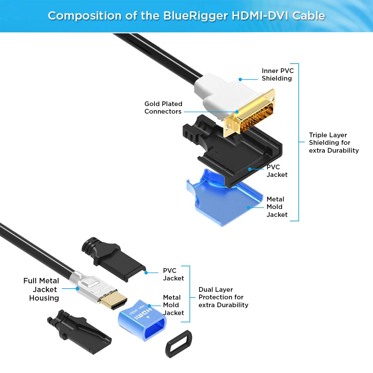 6.6 Feet, Monitor Cable, Male to Male, Black BlueRigger DVI to HDMI Cable