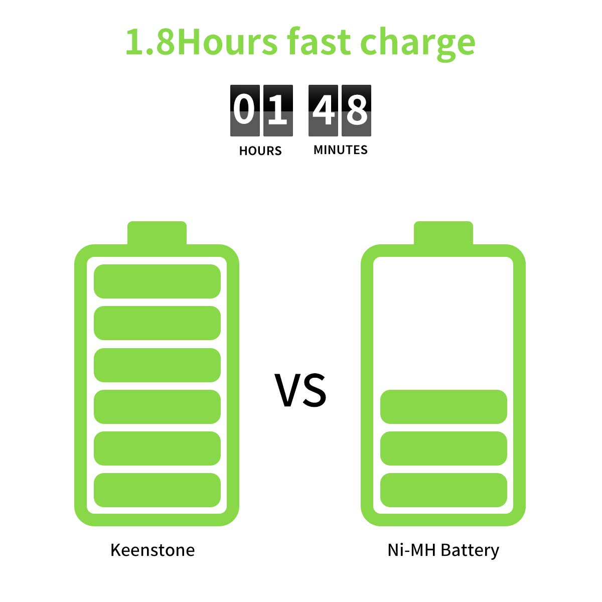 Keenstone AA 4PCS Pilas Li-ion Recargables Batería 1.5V 1000 Ciclos con Cargador de 2 Ranuras, para Blink Cámara, Linterna, Juguetes, Control Remoto