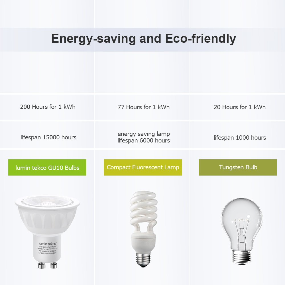Lumin Tekco Bombillas LED GU10, 5W, 12V, Equivalente a 50 W(50W Halógena), 470 Lúmenes, 3000K, Blanco Cálido, No regulable, Pack de 6 (6.5): Amazon.es: ...