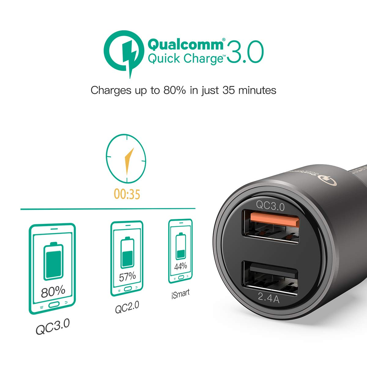 Mercase USB Car Phone Charger [Quick Charge 3.0 and 2.4A, High-Speed Smart Charging, Built-in Safety Protection] Fast Charge Adapter for Samsung, iPhone, LG, iPad and More Dual Port