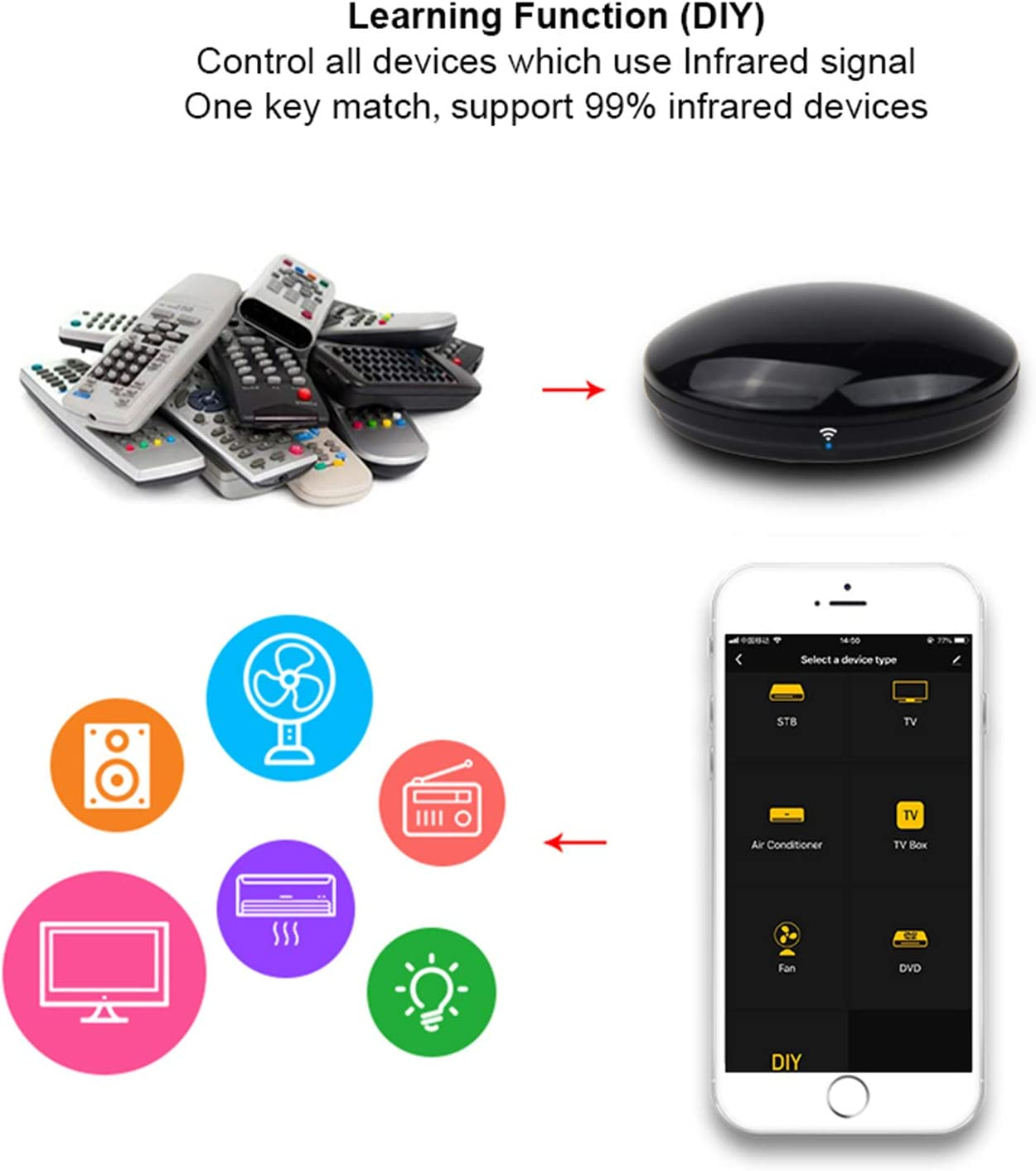 No Hub Smart IR Remote Controller All in One WiFi IR Blaster Controller Smart Universal Infrared Remote Control Repeater Hub for AC R4-Black-2Pack Google STB Compatible with Alexa DVD TV