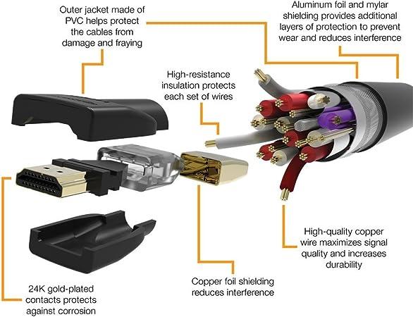 AmazonBasics High-Speed HDMI Cable