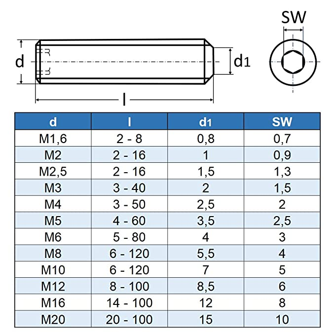 Madenschrauben Niro Edelstahl A2 V2A DIN 913 Gewindestifte M2 M2,5 M3 M4 M5 M6 M10 M12