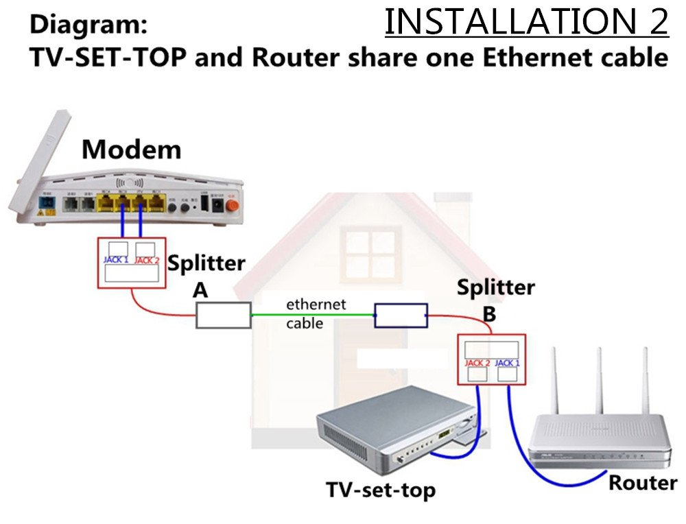 61UHkgMYeiL._SL1000_ amazon com ethernet cable splitter work with router(switch) one  at crackthecode.co