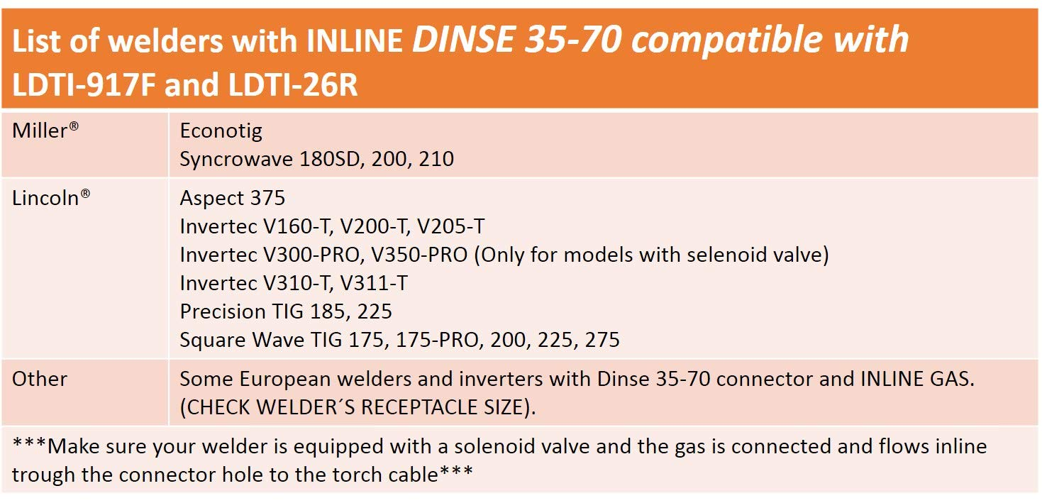 with 3//8-24 Cable Conection for 9 and 17 Series 1 PC TIG Torches Model: LDTI-917F Dinse 35-70 plug INLINE Gas
