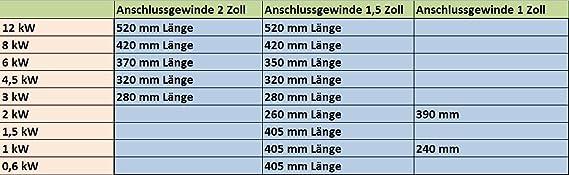 """Einschraub Heizstab 1-12 kw 1/"""" 2/"""" 1 1//2 /"""" 1,5 /"""" Zoll 12V 24V 48V 230V 380V TOP"""