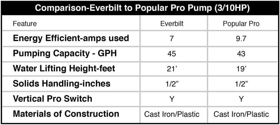Everbilt 1//2 HP Cast Iron Sump Pump