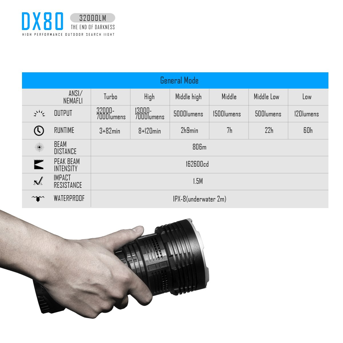 IMALENT DX80 8PCS Cree XHP70 32000lm The Most Powerful LED Flashlight,Hand-held,To Use For Emergency, Travel, Home Lighting, Late Night Out, Flood Lighting, To Meet A Variety Of Lighting Needs by IMALENT (Image #7)
