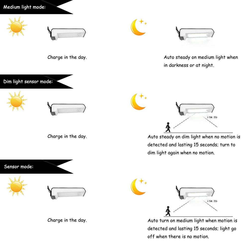 Solar luces de seguridad abedoe al aire libre Sensor de movimiento luz Solar Powered impermeable montado en la pared lámpara de luz para jardín, calle, ...