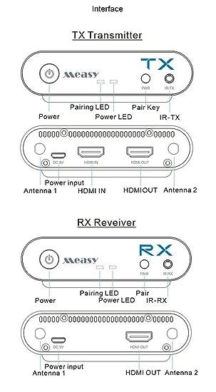 Amazon com: Wireless HDMI Sender MEASY Air Pro 1080P