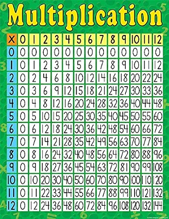 Amazon.com: Teacher Created Resources Multiplication Chart, Multi ...