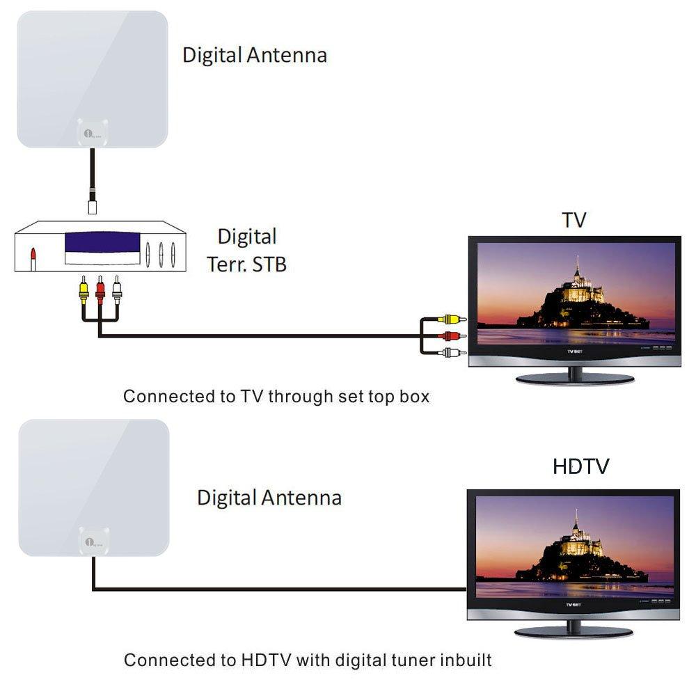 1byone ous00 - 0565 Brillante Antena Super Fino HDTV Antena con Cable Coaxial de Alto Rendimiento DE 16,5 m: Amazon.es: Electrónica