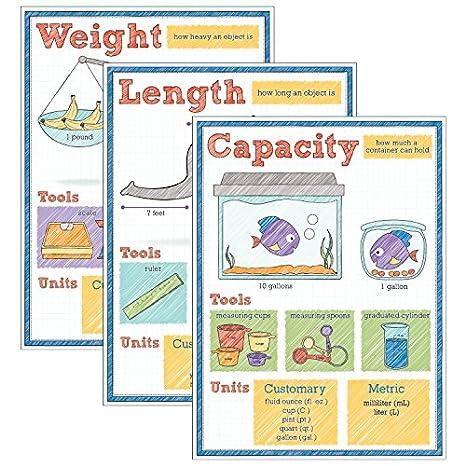 Amazon.com: Carson-Dellosa Measure Your World Bulletin Board Set: Industrial & Scientific
