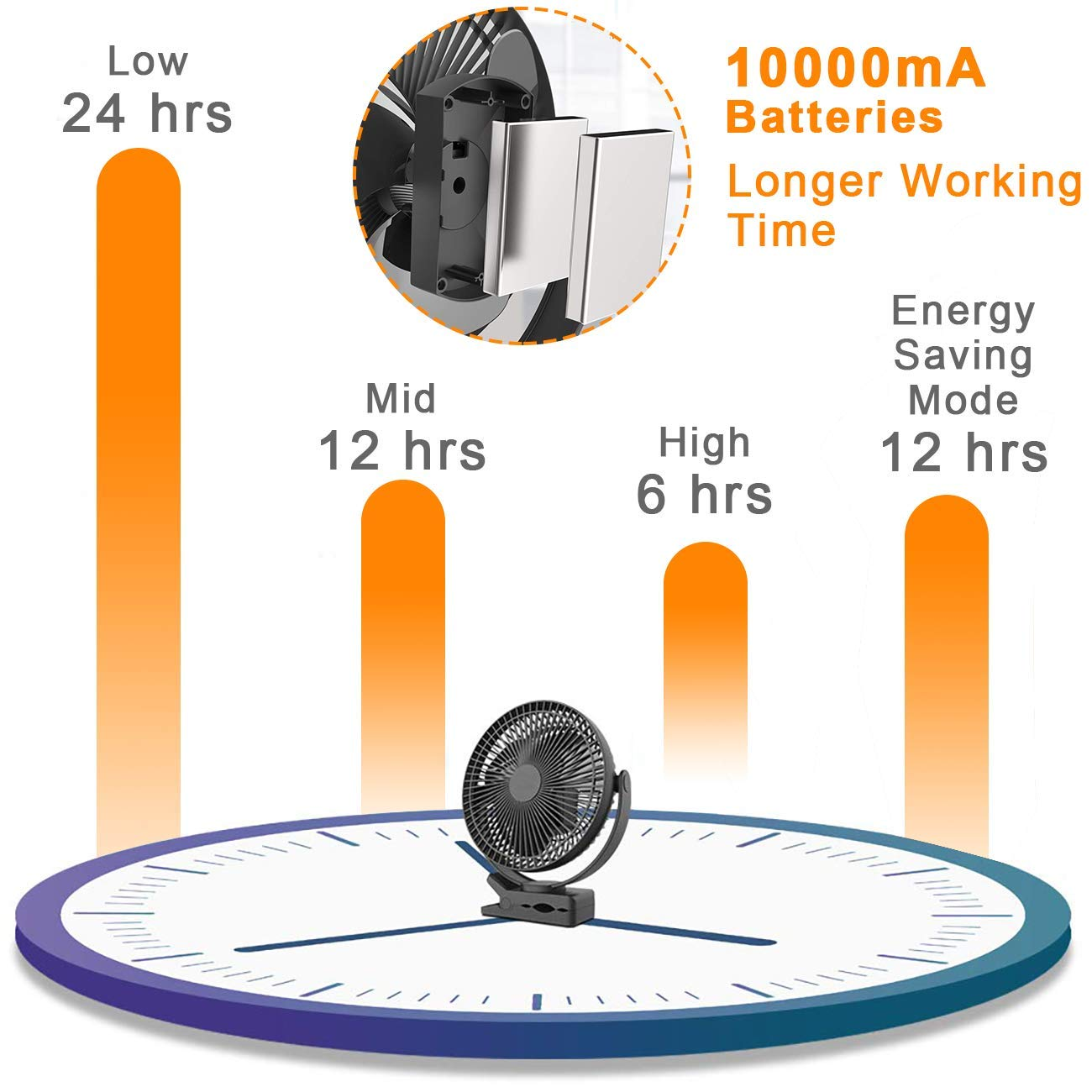 10000mAh 8 Inch Battery Operated Clip on Fan, Rechargeable Fan for Baby, 4 Speeds & 10W Fast Charging, Portable Cooling USB Fan for Baby Stroller Golf Cart Car Gym Treadmill,2 in 1 Desk&Clip Fan-Black by Gazeled (Image #3)
