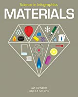 Materials (Science In