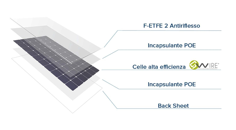 Pannello Solare 155 W S2 Made in Italy Monocristallino Antigraffio Alta Efficienza Flessibile Leggero G-Wire per Barca Camper Baita