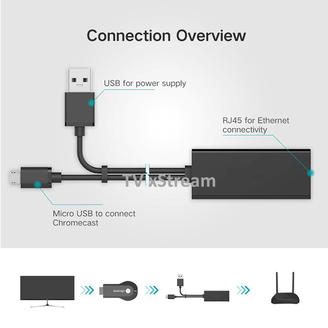 Amazon.com: Ethernet Adapter for CHROMECAST and FIRE STICK, Micro USB to  RJ45 Ethernet Adapter with Power: Computers & Accessories