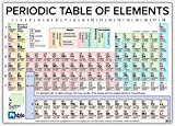 Ptable.com 2018 Vinyl Periodic Table Poster (63x42)