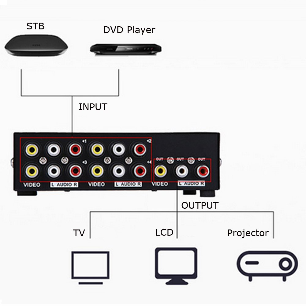 Sunskey 4 Way Video Audio AV Switch Metal Housing 4 in 1 Out RCA Switcher Composite Video L/R Audio Selector Box for DVD STB Game Consoles by Sunskey (Image #4)