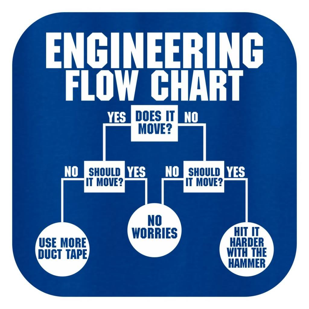 Thiswear Engineering Flow Chart T Shirt Clothing Process