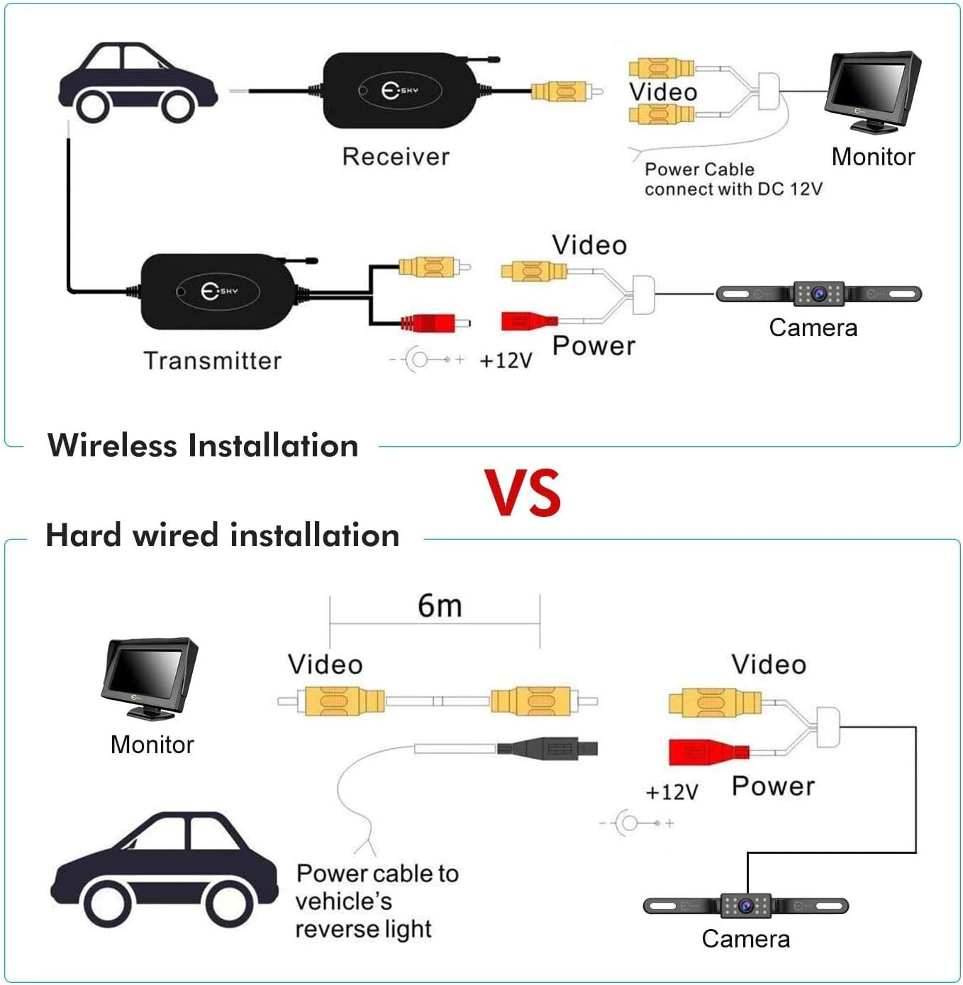 Esky 2.4G Wireless Color Video Transmitter and Receiver for Vehicle Backup Camera//Front Car Camera