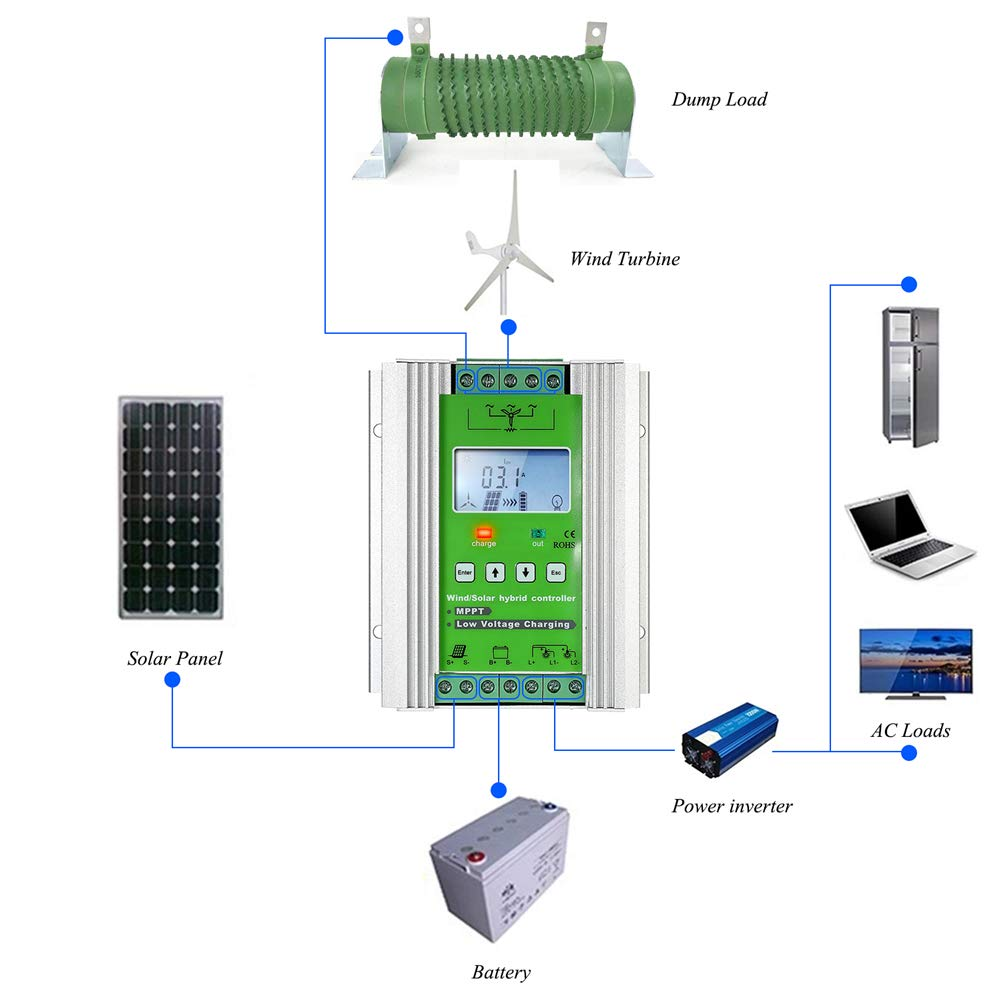 1000W Wind Solar Hybrid Charge Controller ,Off Grid MPPT Wind Turbine Solar Charge Controller Hybrid Controller 600W Wind and 400W Solar Panel 12V/24V Auto Distinguish by anancooler (Image #2)